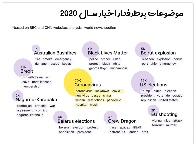 ترندهای جهان در سال 2020