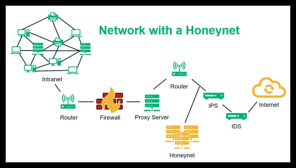 Honeypot در امنیت شبکه
