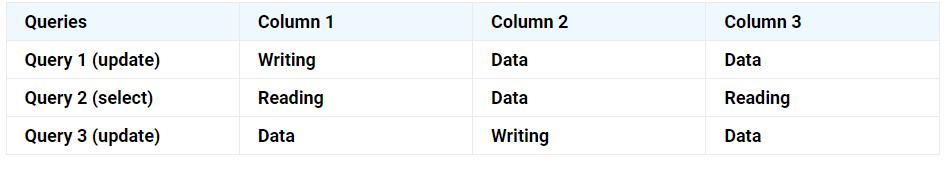 تفاوت MyISAM و InnoDB
