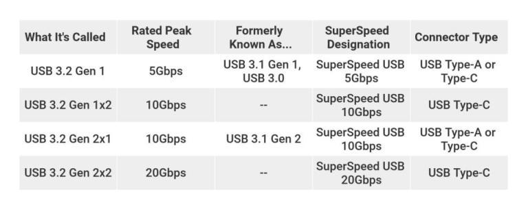 USB-C چیست
