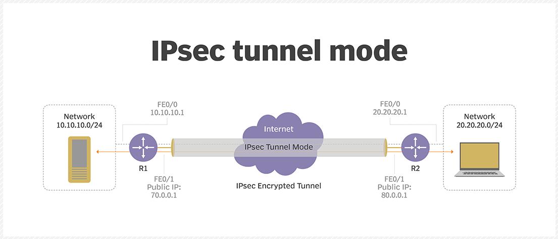 معرفی IPsec
