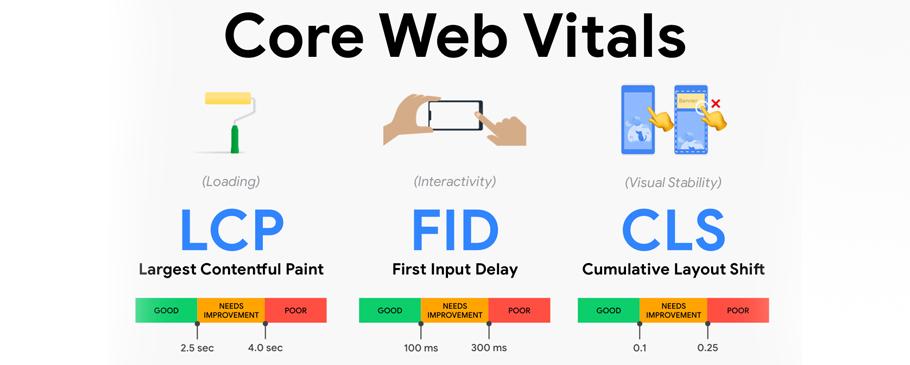 آشنایی با Core Web Vitals (نسخه بعدی از سیستم رتبه بندی گوگل)
